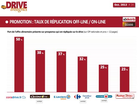 Drive : la réplication on-line des promos off-line « Olivier Dauvers | Recherche partenariat CarrefourDanone E-Commerce | Scoop.it