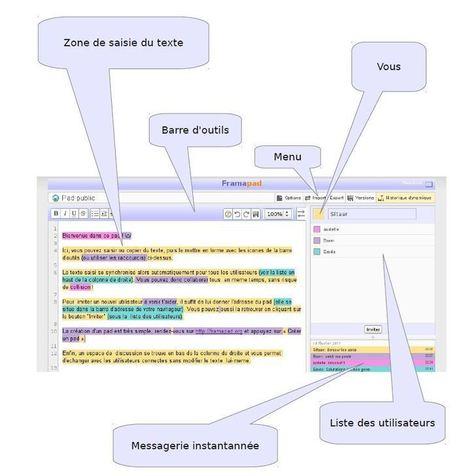 Framapad : Un éditeur de texte collaboratif en ligne libre | Mes outils numériques | Scoop.it