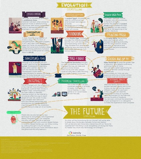 Evolution of Storytelling | Visual.ly | Transmedia Storytelling for Business | Scoop.it