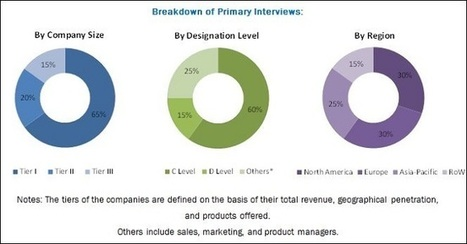 Breathable Films Market worth 3.21 Billion USD by 2021 | Market Research | Scoop.it