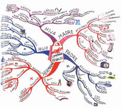 Estoy en ello...: Consejos para realizar un mapa mental | paprofes | Scoop.it
