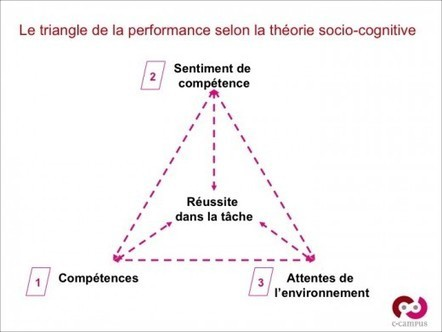 Concept & principes pédagogiques – 3 : le sentiment d'efficacité personnelle | Sentiment d'efficacité personnel | Scoop.it