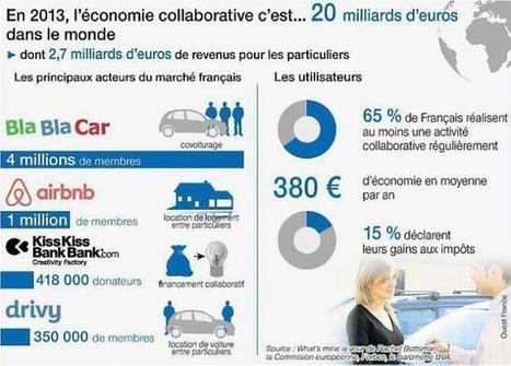 Economie collaborative. La nouvelle révolution qui inquiète les pros | Ouest France Entreprises | stratégie marketing des PME | Scoop.it