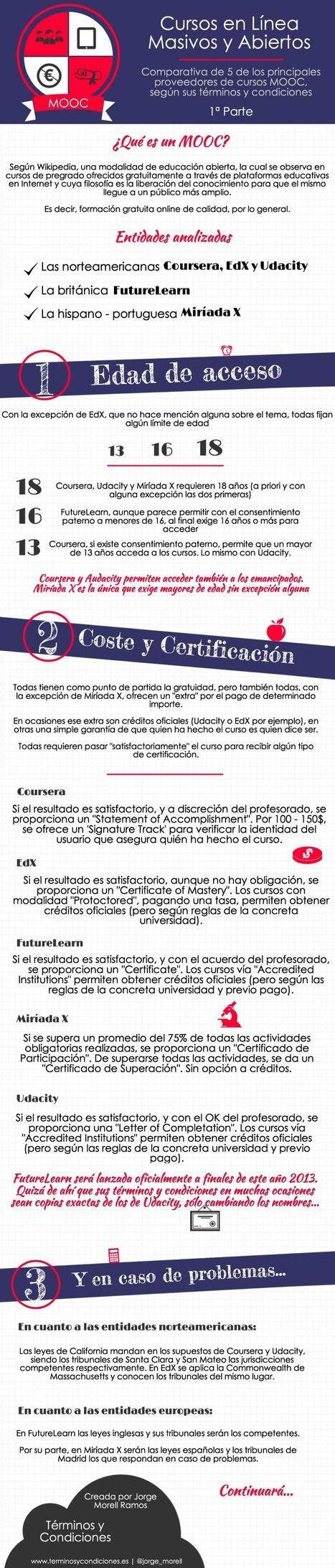 MOOC_Info   EDUCACIÓN en Puerto TIC   Scoop.it