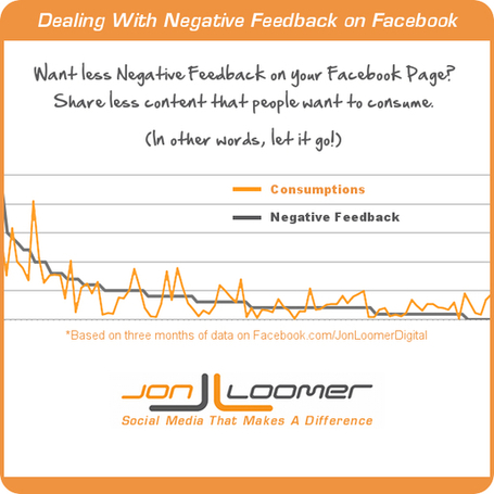 Facebook Page Negative Feedback: Does it Matter? | Everything Facebook | Scoop.it