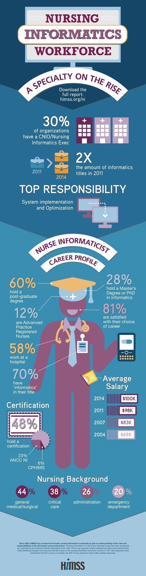 Infographic: 2014 Nursing Informatics Workforce Survey - HIT Consultant | Technology and Nursing Education | Scoop.it