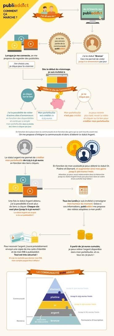 Influencia - Vos données ont de la valeur ! | L'actu de la Comm' | Scoop.it