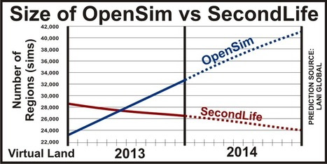 Prediction size of OpenSim and Second Life in 2014 | Logicamp.org | Scoop.it