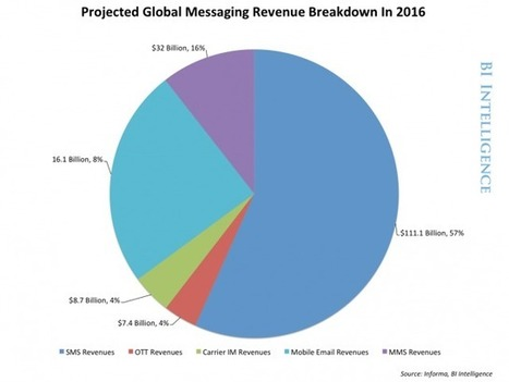Why Messaging Apps Are Such A Disruptive Force In The Mobile Ecosystem   Digital economy   Scoop.it