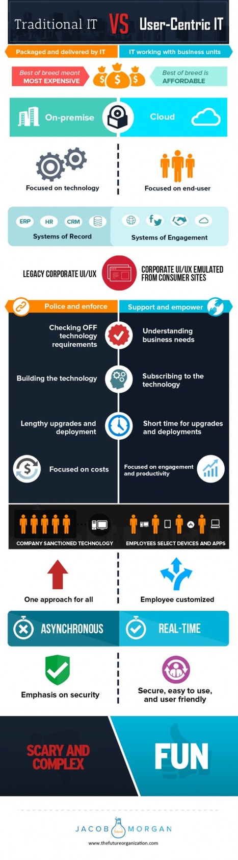 User-Centric IT: Putting People Before Technology | End User Computing | Scoop.it