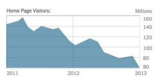 Social Networks Drive Content Discovery | Google | Google+ | Local and SEO | SEM trends | Scoop.it