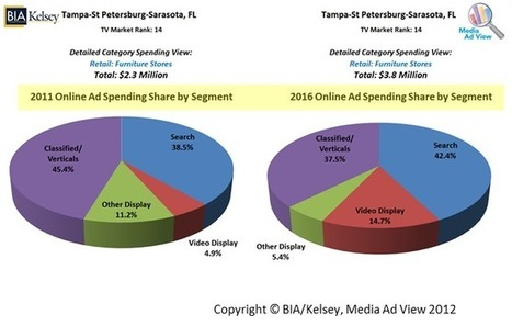 Local Ad Spend: $150B in 2016 - Where Will It Be Spent? | Radio 2.0 (En & Fr) | Scoop.it