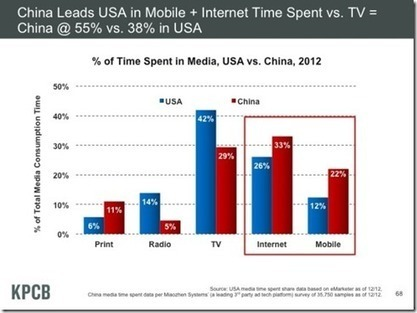 2013 Internet trends, nuevo informe internacional | Internet | Scoop.it