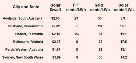 Cost Of Electricity From Rooftop Solar By Australian State — Super Competitive! | Sustain Our Earth | Scoop.it