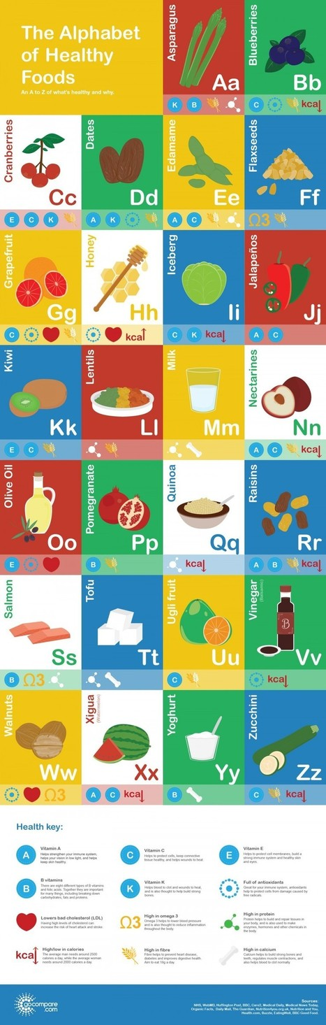 The A to Z of healthy foods [Infographic] - Mother Nature Network | Say No to Dieting | Scoop.it