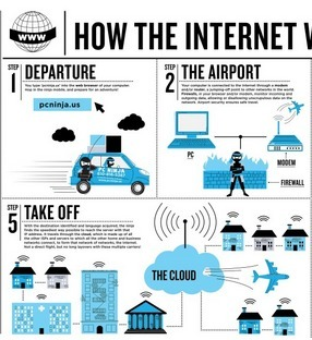 How the Internet Works Infographic (+ others) | Needful Things | Scoop.it
