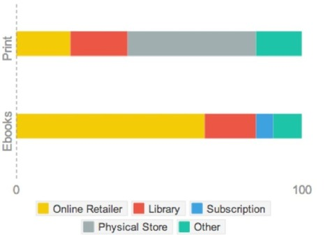 New Research: Canadian Readers by the Numbers | LJ INFOdocket | Bibliothèques | Scoop.it