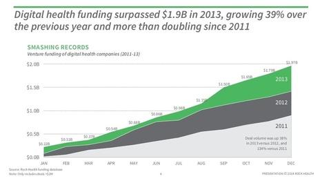 Digital Health Funding 2013 | pharma digital marketing | Scoop.it