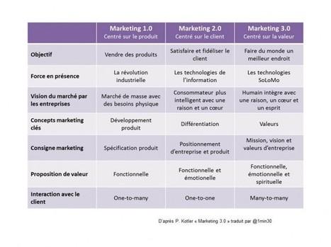 Le marketing de l'éthique une opportunité en temps de crise   Marketing, Communication & PR   Scoop.it