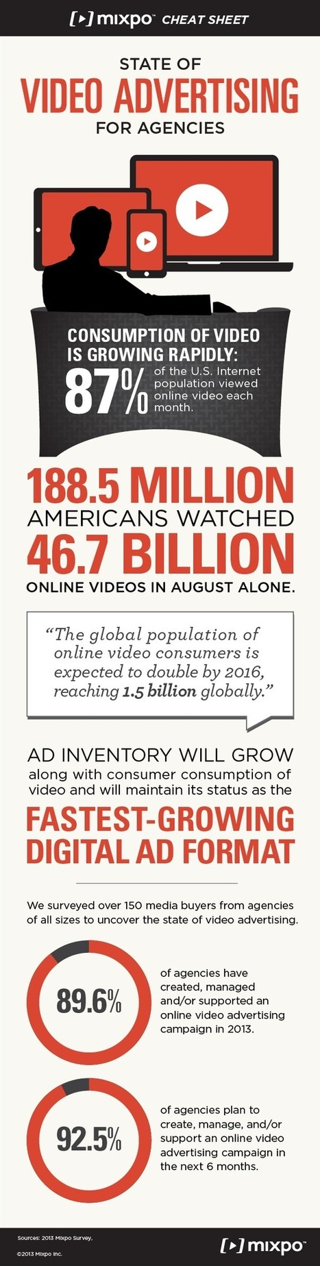 State of Video Advertising for Agencies [Infographic] | SpisanieTO | Scoop.it