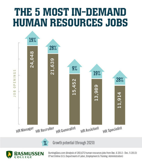 5 In-Demand HR Jobs for Business-Savvy Career Changers   Interviewing and Job Search Tips!   Scoop.it