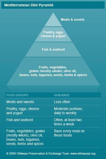 Mediterranean diet for heart health - Mayo Clinic | mediterranean diet | Scoop.it
