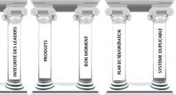5 piliers pour votre réussite   Le marketing relationnel et vous   Scoop.it