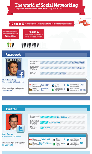 The Top 10 social networking sites compared | Personal Branding and Professional networks | Scoop.it