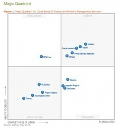 Emerging PMO Trends to watch in 2014 | Framework-driven product management | Scoop.it