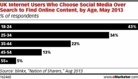 Article: UK Consumers Turn to Social Media for Their Online Search Needs | Word on the Street | Scoop.it