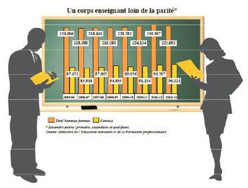 Education nationale Le mammouth est-il irréform...   Veille informationnelle à destination de la communauté éducative et des lycéens   Scoop.it