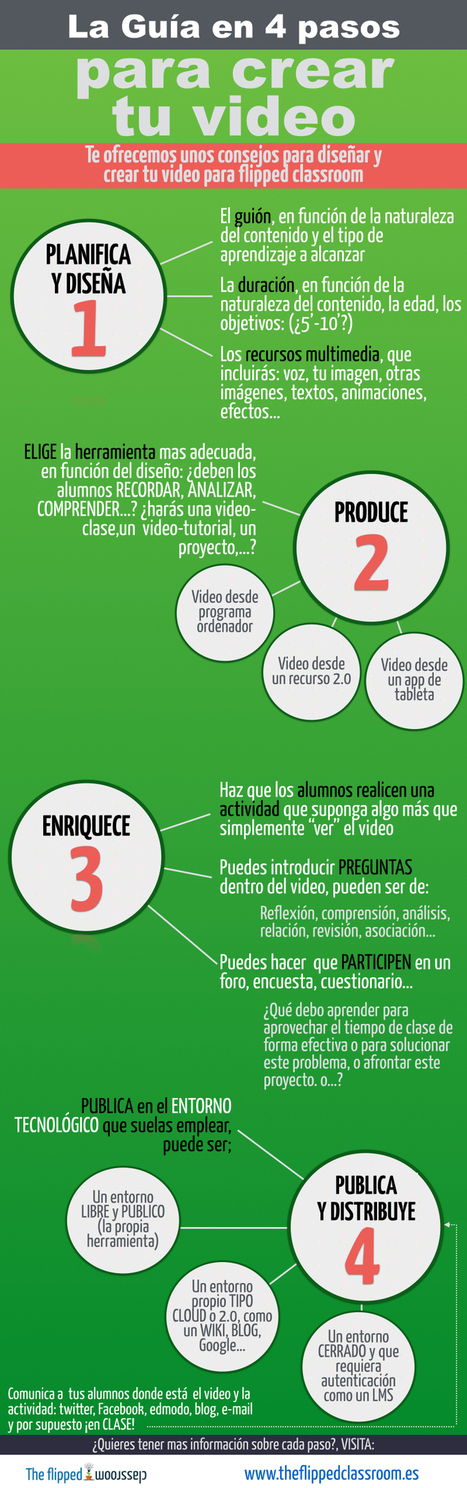 Guía para hacer un vídeo en 4 pasos para flipped classroom #infografia #infographic #education | Yo Community Manager | Scoop.it
