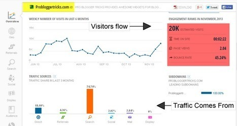 Analyze Your Blog Traffic and Competitors For Free - SimilarWeb   Pro Blogger Tricks   Blogger Tips Tricks   New Blogger Themes   ProBloggerTricks   Scoop.it