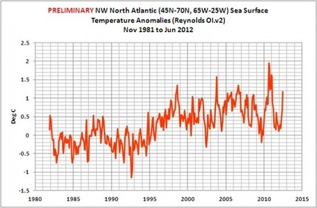 Curious Northern Hemisphere Sea Surface Temperature | Anomalies | Scoop.it