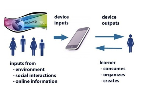 Models of Mobile Learning | mlearn | Scoop.it