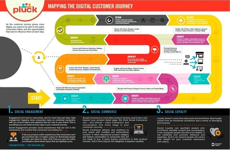 Qué es el mapa de experiencia de cliente #infografia #infographic #marketing | Seo, Social Media Marketing | Scoop.it