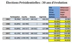 1981-2012 : Retour sur 30 années d'évolution du vote expatrié avec la Présidente de Français du Monde- ADFE | Français à l'étranger : des élus, un ministère | Scoop.it