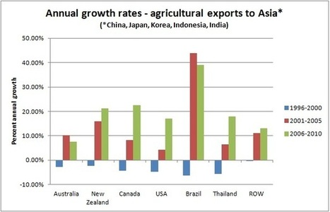 Australia's Asian food bowl develops a major crack | Year 8 Economics and Business: Exporting to Asia | Scoop.it