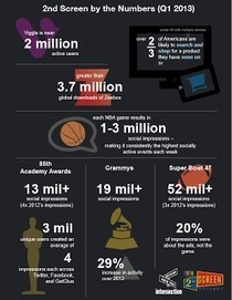 "the intersection: First Quarter, 2013: Are we on track? An update to the definitive research ""The 2nd Screen: Transforming video consumption"" 