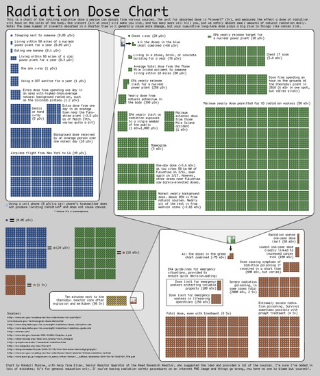 Radiation Chart | Infographics | Scoop.it