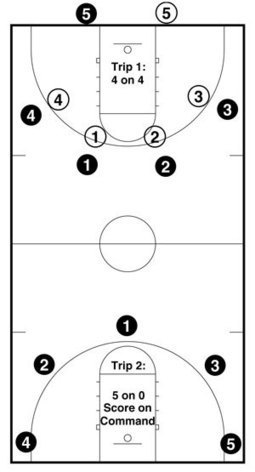 read and react zone attack | http://leakdetectionauburn.com/ | Basketball Read & React Offense - Drills and notes | Scoop.it