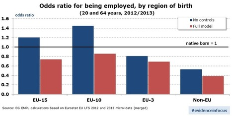 Mobile workers and migrants in the EU: huge untapped potentials | Emploi et formation selon l'UE | Scoop.it