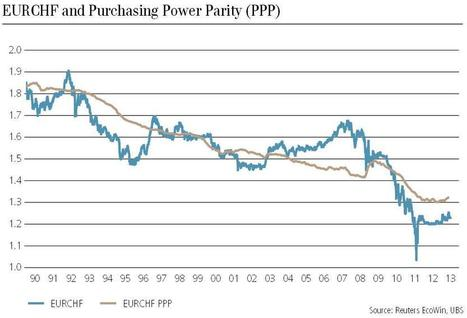 Purchasing Power Parity: Is CHF Overvalued? - SNBCHF.COM | Swiss Franc | Scoop.it