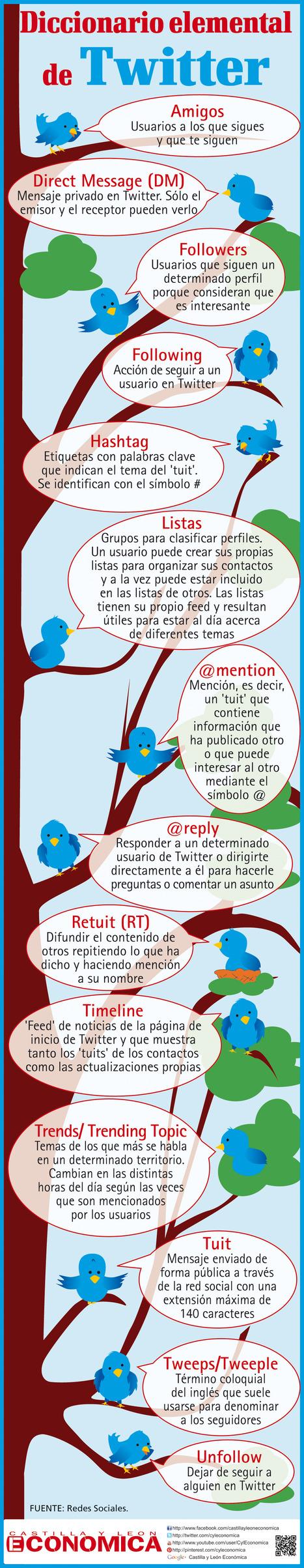 Diccionario elemental de Twitter #infografia ... - TICs y Formación | Pedalogica: educación y TIC | Scoop.it