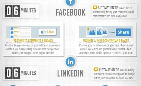 Rock Social Media Strategy in 30 Minutes a day | SMS | Scoop.it