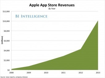 Billion is the metric for 2014 in mobile according to Gartner & Apple | cross pond high tech | Scoop.it