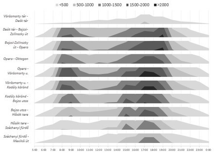 Area chart with levels - Excel-Croissant - E90E50fx   FrankensTeam's Excel Collection   Scoop.it