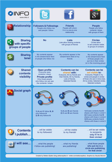 Google Plus, Facebook and Twitter compared in an infographic (english version) | Il Blog di Stefano Epifani | The Google+ Project | Scoop.it