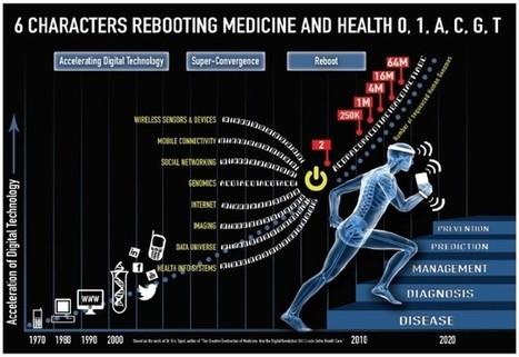 Digital Health Infographic   e-santé>bien-être   Scoop.it