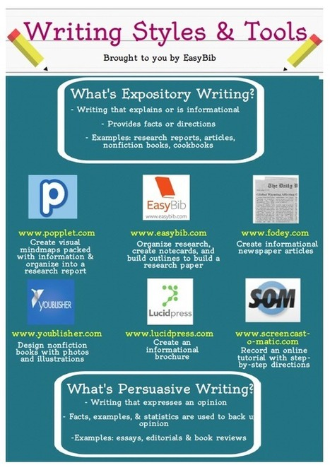 Download Our Free Writing Styles & Tools Infographic | EasyBib | Scoop.it